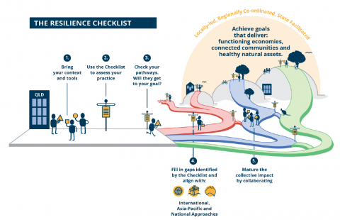 Resilience Checklist diagram