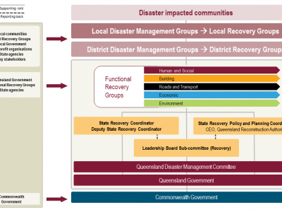 Visual representation of the roles of agencies in disaster management
