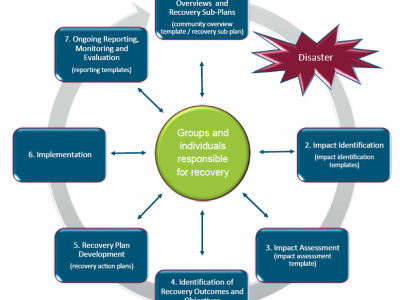 image of the phases of recovery methodology